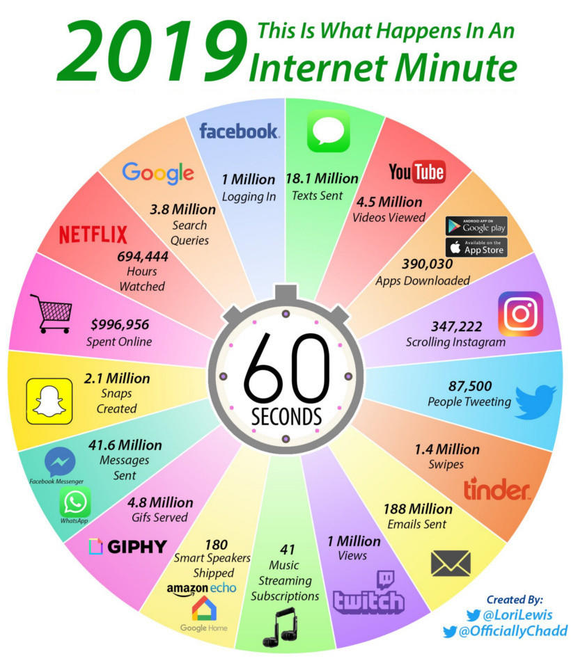 1 Minute on the Internet
